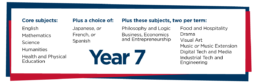 Year 7 Curriculum